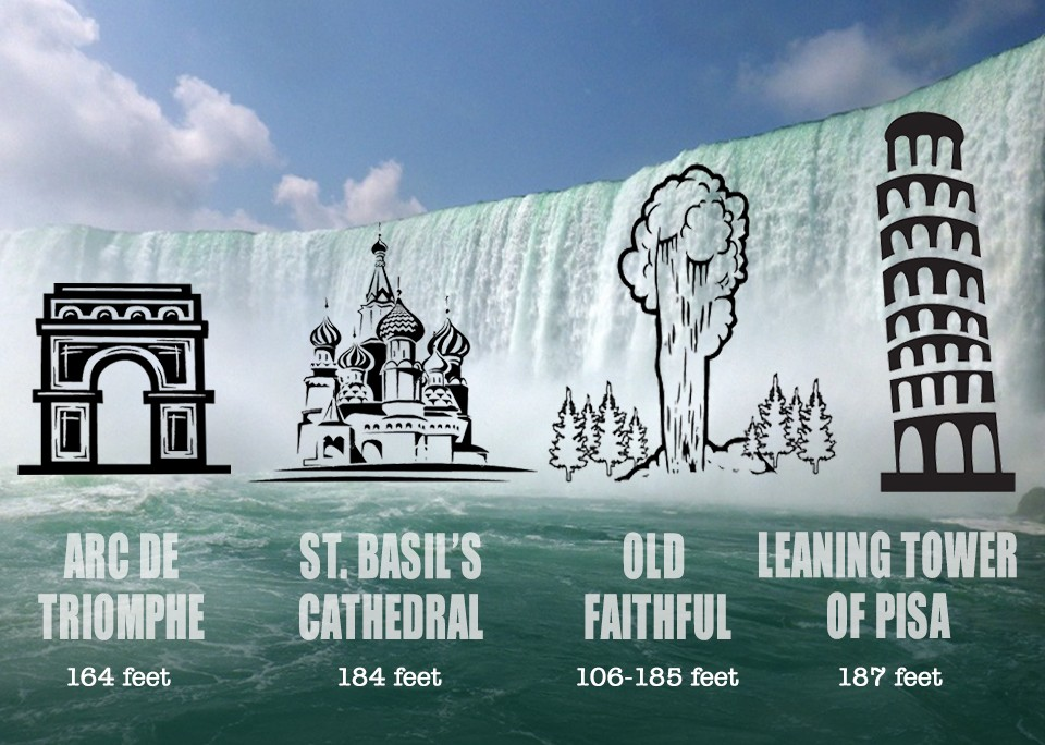 How Tall is Niagara Falls Comparative Infographic